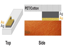 Revolutionary bioelectrical sensor detects signals from within clothing